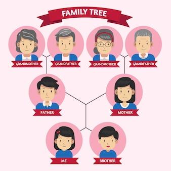 Ręcznie rysowane ilustracja drzewa genealogicznego