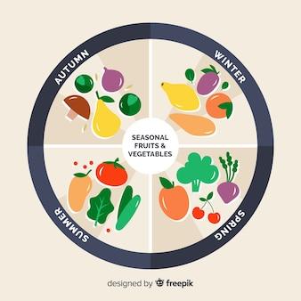 Ręcznie rysowane kalendarz sezonowy żywności