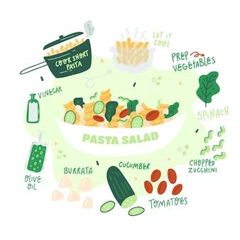 Ręcznie rysowane przepis na sałatkę z makaronem