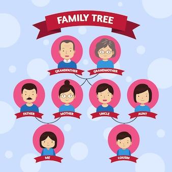Ręcznie rysowane schemat drzewa genealogicznego