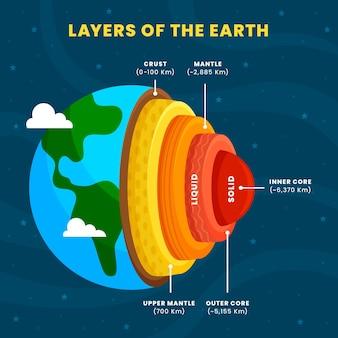 Ręcznie rysowane warstwy ziemi