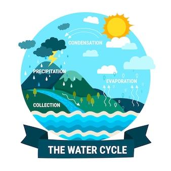 Ręcznie rysowany cykl wodny