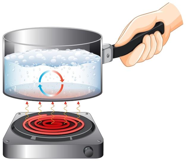 Ręka trzyma rondel z wodą gotowaną na piecu na białym tle