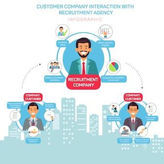 Rekrutacja klienta klienci płaski szablon transparent