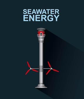 Rodzaje energii morskiej energia odnawialna