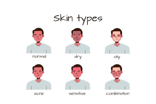Rodzaje skóry i różnice ręcznie rysowane kolekcji