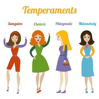 Rodzaje temperamentów