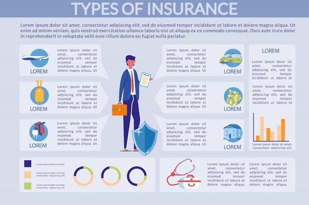 Rodzaje ubezpieczeń - infografika nieruchomości i zdrowia.