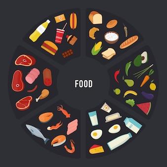 Różne grupy produktów spożywczych mięso, owoce morza, płatki zbożowe, owoce i warzywa, fast foody i słodycze, produkty mleczne w kształcie okrągłym.