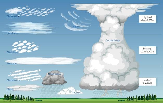 Różne rodzaje chmur z nazwami i poziomami nieba