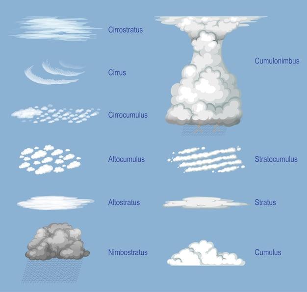 Różne rodzaje chmur z nazwami