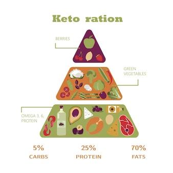 Runda żywienia na diecie ketonowej obliczanie pokarmów woda napoje tłuszcz białko