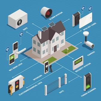 Schemat blokowy domowych urządzeń zabezpieczających