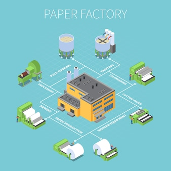 Schemat blokowy fabryki papieru z symbolami przetwarzania i suszenia izometryczny