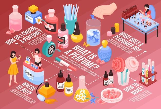 Schemat blokowy infografiki izometrycznej perfum