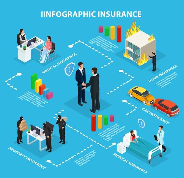 Schemat blokowy infografiki izometrycznej usługi ubezpieczeniowej