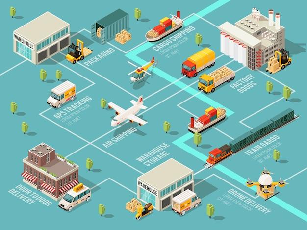 Schemat blokowy infografiki logistyki izometrycznej z różnymi pojazdami transportowymi, magazynem, dystrybucją i procesami dostawy
