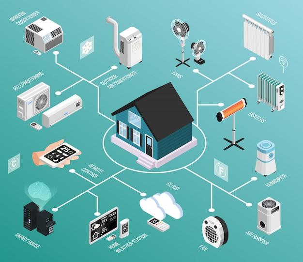 Schemat blokowy inteligentnego domu