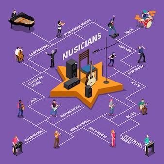 Schemat blokowy izersów muzyków