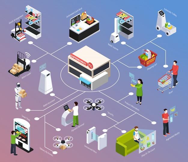 Schemat blokowy izometryczny shop of future