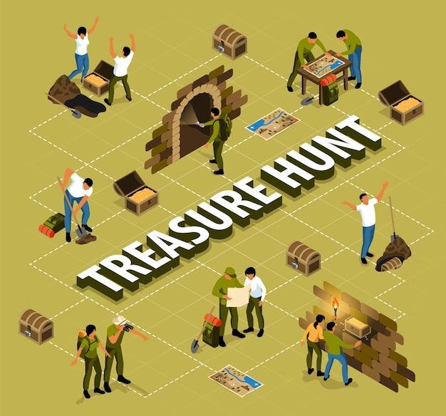 Schemat blokowy poszukiwania skarbów