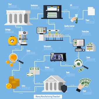 Schemat blokowy procesu wytwarzania pieniędzy