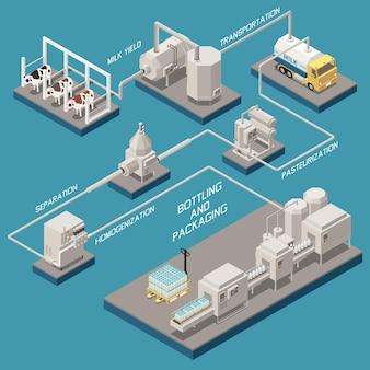 Schemat blokowy produkcji mleka z izometryczną ilustracją symboli butelkowania i pakowania