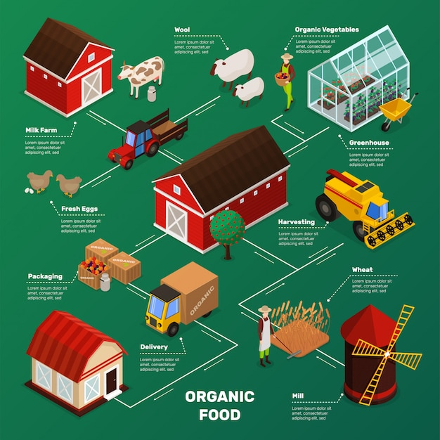 Schemat blokowy produkcji żywności dla gospodarstw rolnych