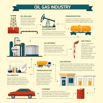 Schemat blokowy przemysłu naftowego
