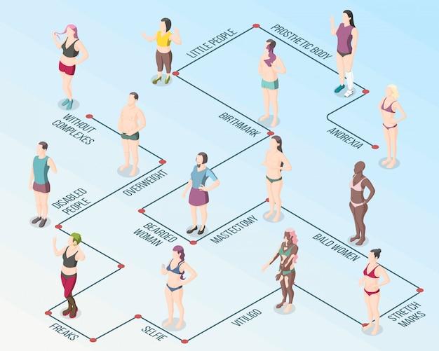Schemat blokowy ruchu pozytywności ciała