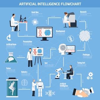 Schemat blokowy sztucznej inteligencji