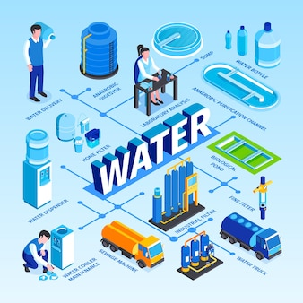 Schemat blokowy technologii izometrycznego oczyszczania wody