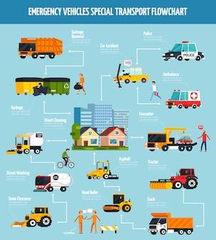 Schemat blokowy usług miejskich