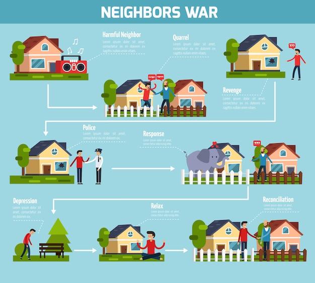 Schemat blokowy wojny sąsiadów