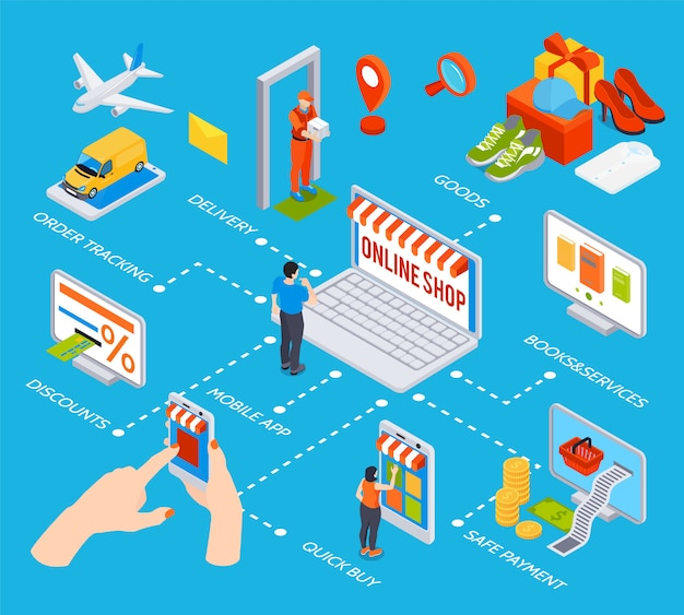 Schemat blokowy zakupów online z aplikacją mobilną szybkie kupowanie rabatów bezpieczne płatności zamówienie śledzenie dostawy towarów elementy izometryczne