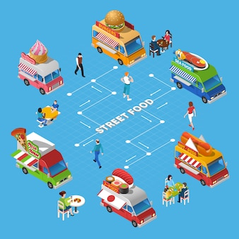 Schemat blokowy żywności ulicznej