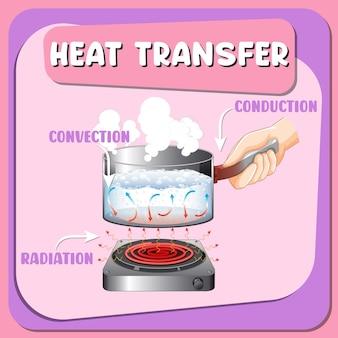 Schemat infografiki wymiany ciepła