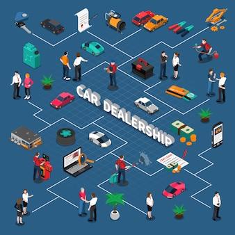 Schemat izometryczny dealera samochodowego