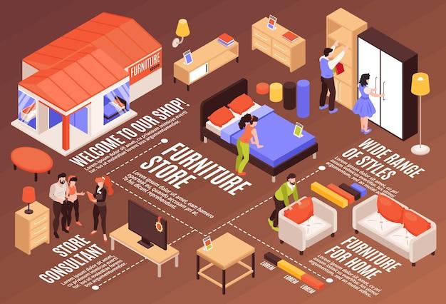 Schemat izometryczny infografiki sklepu meblowego, w którym odwiedzający oglądają próbki mebli na wystawie, a konsultant pomaga klientom