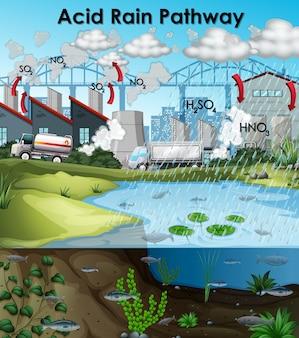 Schemat kwaśnego deszczu z budynkami i wodą