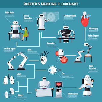 Schemat medycyny robotycznej