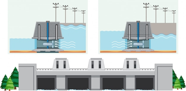 Schemat przedstawiający działanie wody w tamie