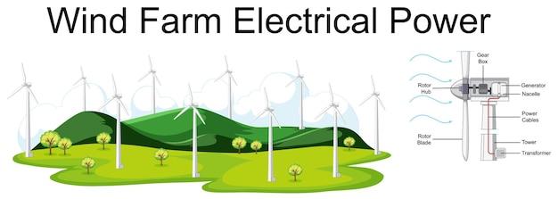Schemat przedstawiający energię elektryczną farmy wiatrowej