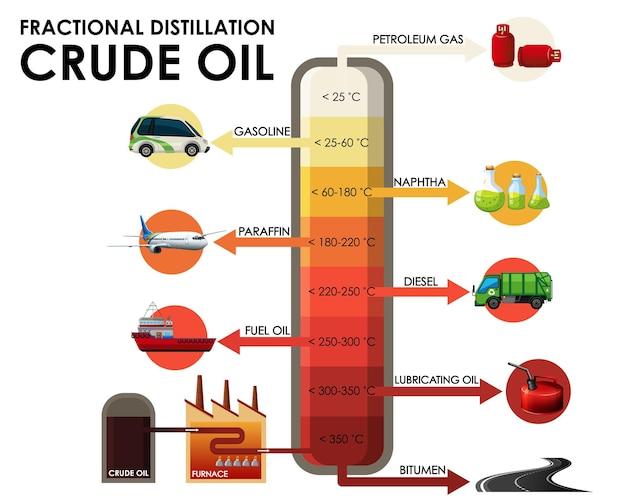 Schemat przedstawiający frakcyjną destylację ropy naftowej