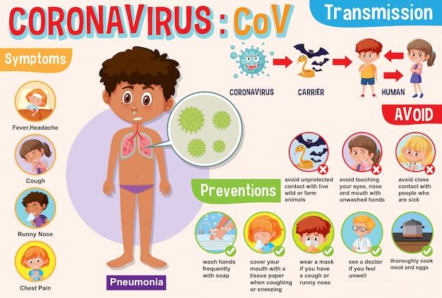 Schemat przedstawiający koronawirusa z objawami i sposób, aby temu zapobiec