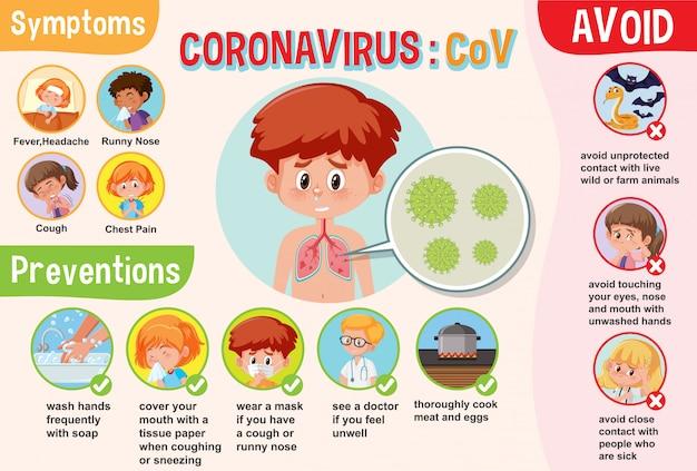 Schemat przedstawiający koronawirusa z objawami i zapobieganiami