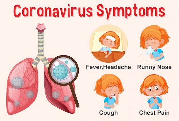 Schemat przedstawiający koronawirusa z różnymi objawami
