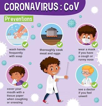 Schemat przedstawiający koronawirusa ze sposobami zapobiegania chorobie
