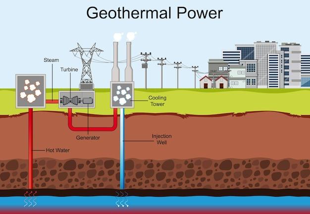 Schemat przedstawiający moc geotermalną