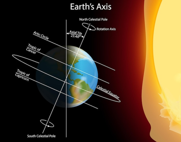 Schemat przedstawiający oś ziemi